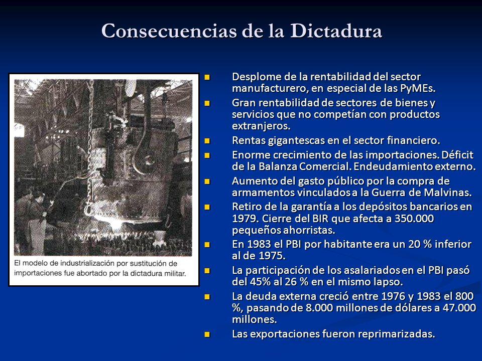 Consecuencias de la Dictadura Desplome de la rentabilidad del sector manufacturero, en especial de las PyMEs. Desplome de la rentabilidad del sector m