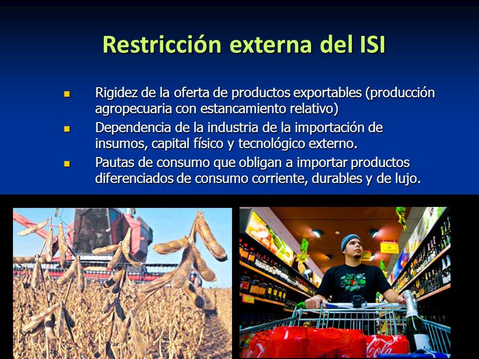 Restricción externa del ISI Rigidez de la oferta de productos exportables (producción agropecuaria con estancamiento relativo) Rigidez de la oferta de