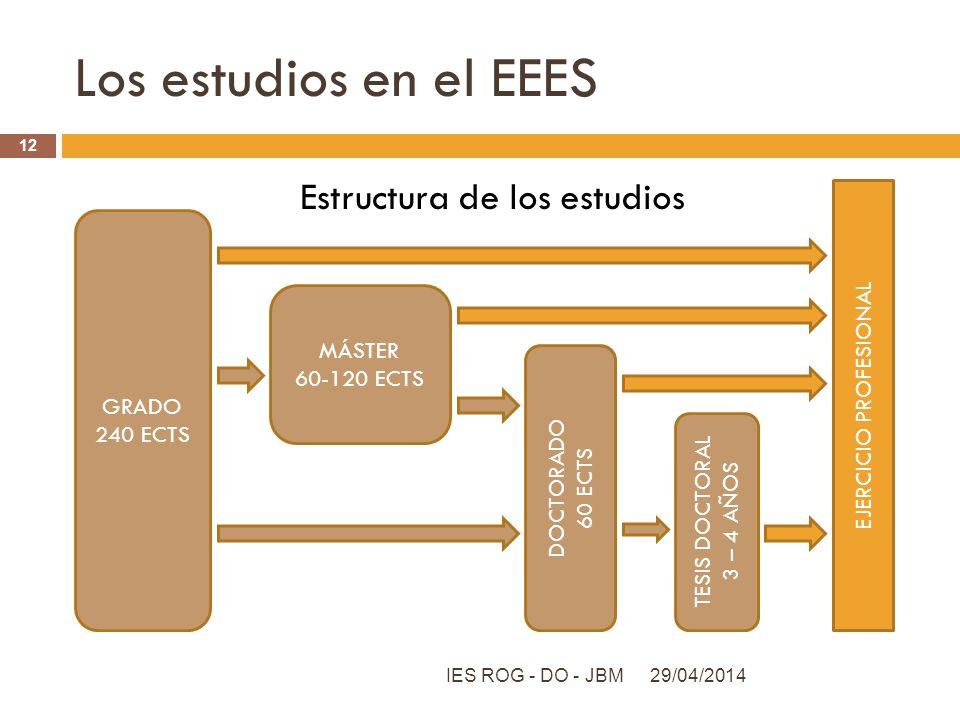 Los estudios en el EEES Estructura de los estudios 29/04/2014IES ROG - DO - JBM 12 GRADO 240 ECTS EJERCICIO PROFESIONAL MÁSTER 60-120 ECTS DOCTORADO 6
