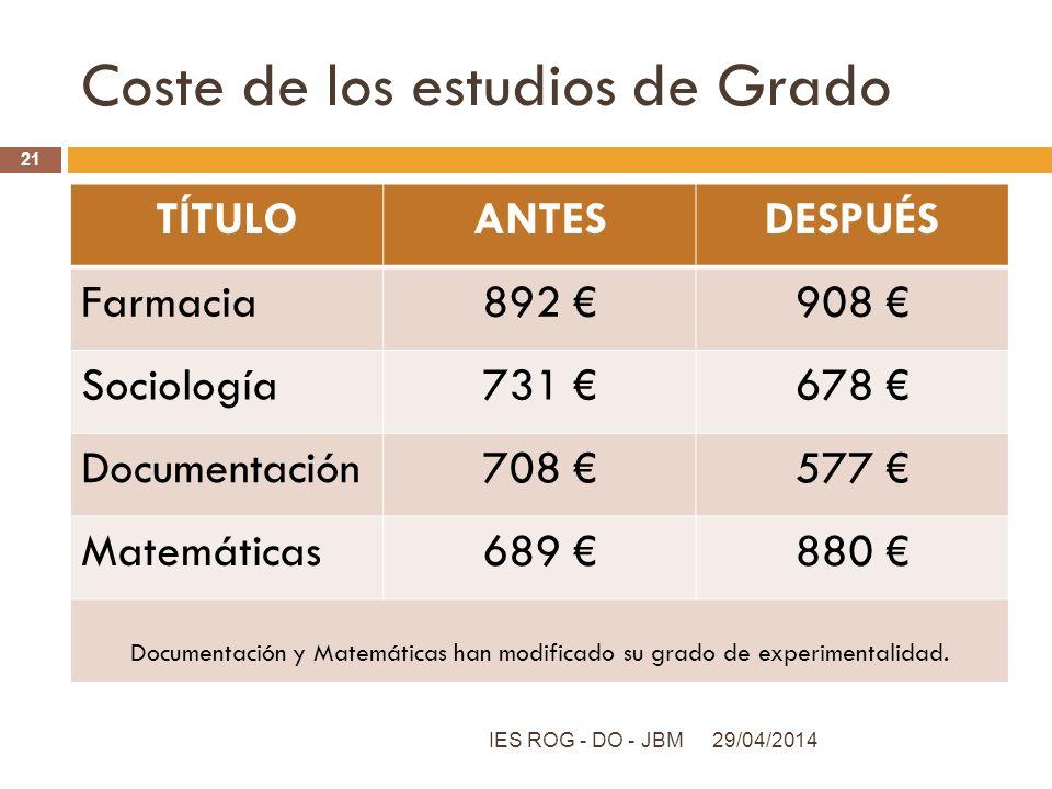 Coste de los estudios de Grado TÍTULOANTESDESPUÉS Farmacia892 908 Sociología731 678 Documentación708 577 Matemáticas689 880 Documentación y Matemática