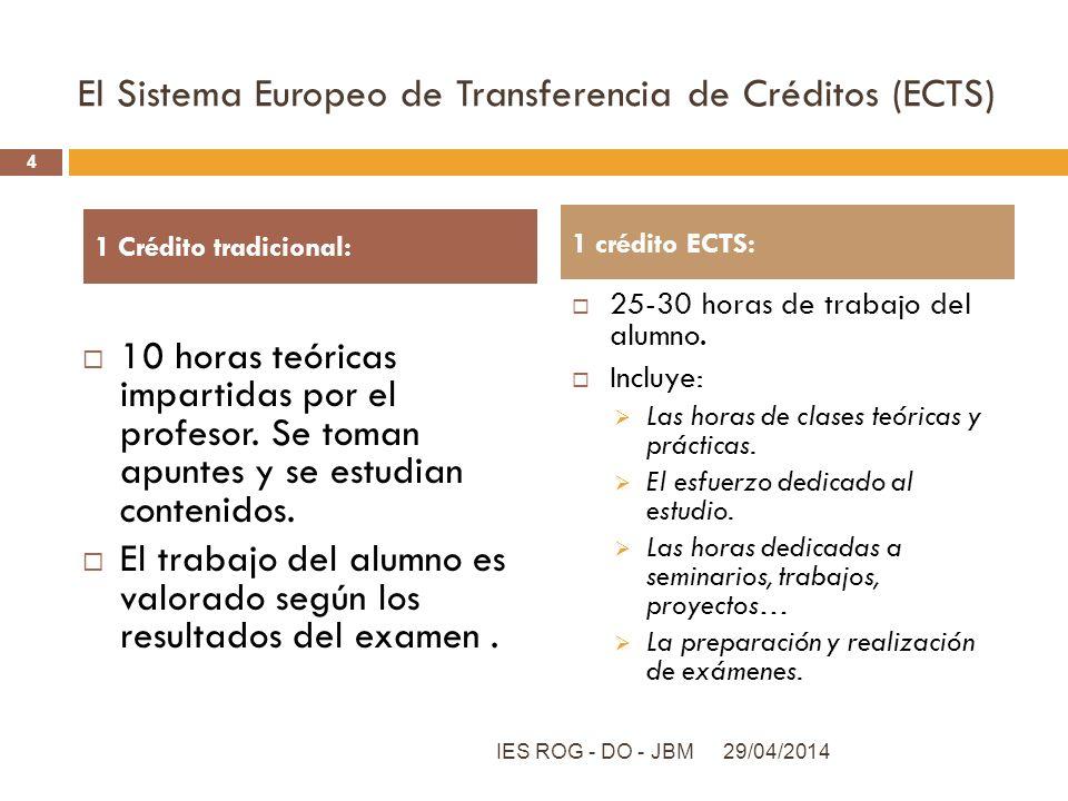 El Sistema Europeo de Transferencia de Créditos (ECTS) 10 horas teóricas impartidas por el profesor. Se toman apuntes y se estudian contenidos. El tra