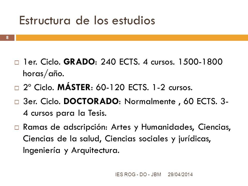 Estructura de los estudios 1er. Ciclo. GRADO: 240 ECTS. 4 cursos. 1500-1800 horas/año. 2º Ciclo. MÁSTER: 60-120 ECTS. 1-2 cursos. 3er. Ciclo. DOCTORAD