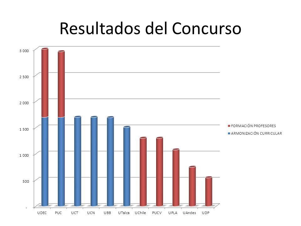 Resultados del Concurso