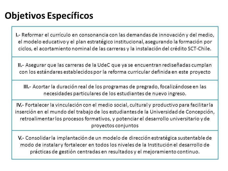 Objetivos Específicos I.- Reformar el currículo en consonancia con las demandas de innovación y del medio, el modelo educativo y el plan estratégico i