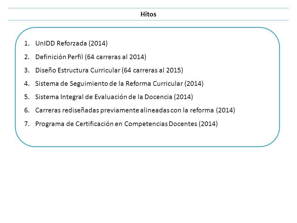 Hitos 1.UnIDD Reforzada (2014) 2.Definición Perfil (64 carreras al 2014) 3.Diseño Estructura Curricular (64 carreras al 2015) 4.Sistema de Seguimiento