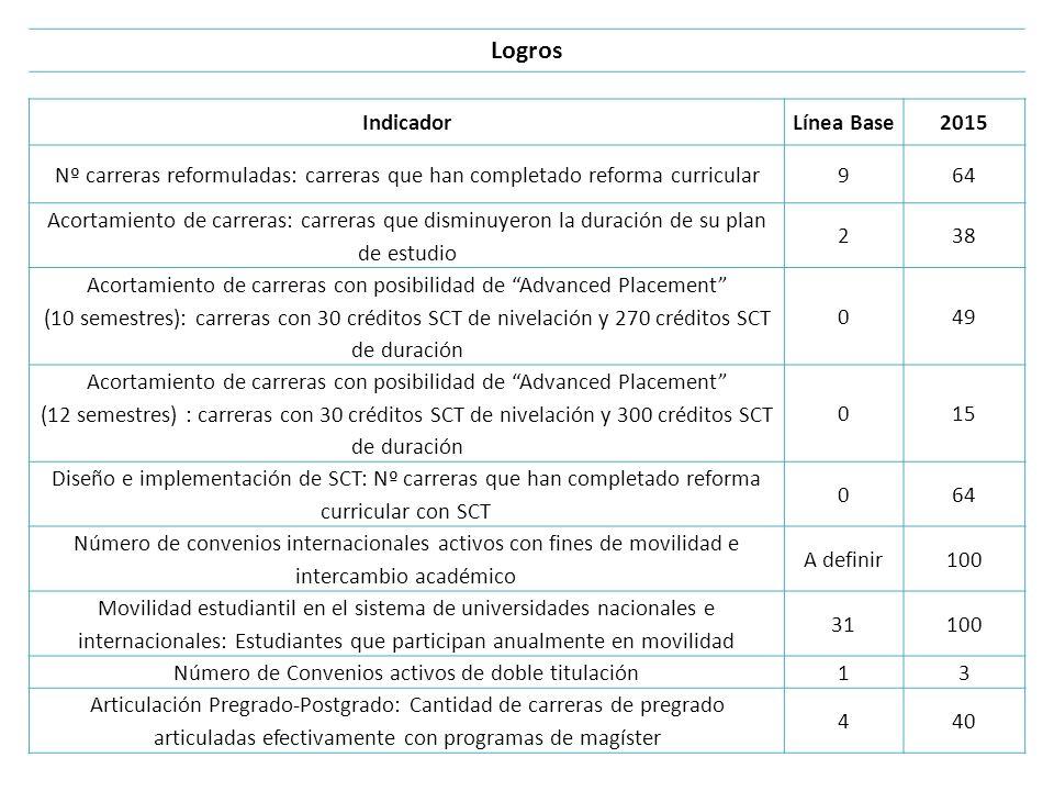 Logros IndicadorLínea Base2015 Nº carreras reformuladas: carreras que han completado reforma curricular964 Acortamiento de carreras: carreras que dism
