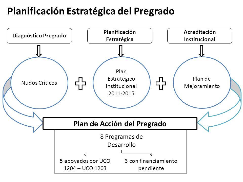 8 Programas de Desarrollo 5 apoyados por UCO 1204 – UCO 1203 Acreditación Institucional Nudos Críticos Plan de Acción del Pregrado Plan Estratégico In
