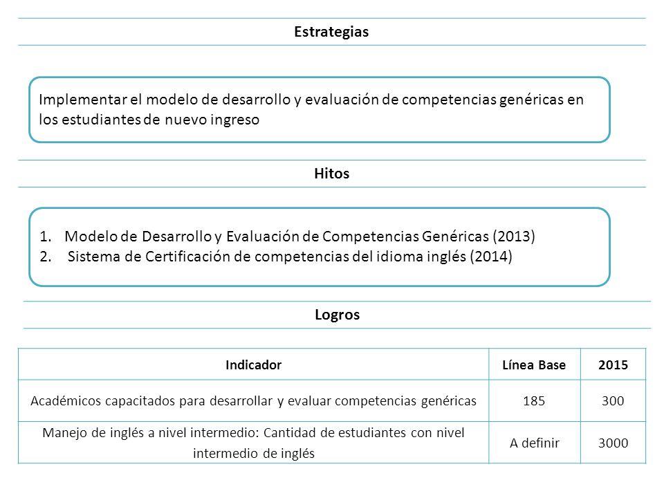 Implementar el modelo de desarrollo y evaluación de competencias genéricas en los estudiantes de nuevo ingreso Estrategias Hitos 1.Modelo de Desarroll