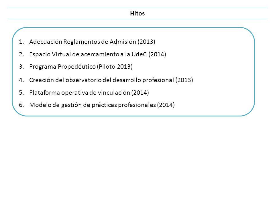 Hitos 1.Adecuación Reglamentos de Admisión (2013) 2.Espacio Virtual de acercamiento a la UdeC (2014) 3.Programa Propedéutico (Piloto 2013) 4.Creación