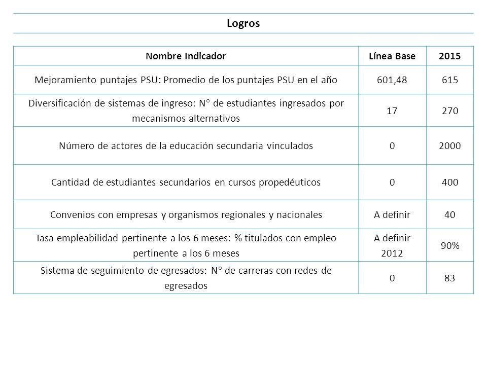 Logros Nombre IndicadorLínea Base2015 Mejoramiento puntajes PSU: Promedio de los puntajes PSU en el año601,48615 Diversificación de sistemas de ingres