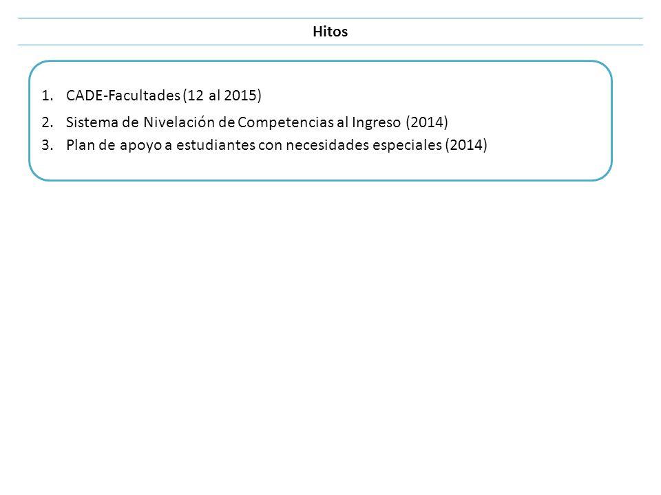 Hitos 1.CADE-Facultades (12 al 2015) 2.Sistema de Nivelación de Competencias al Ingreso (2014) 3.Plan de apoyo a estudiantes con necesidades especiale