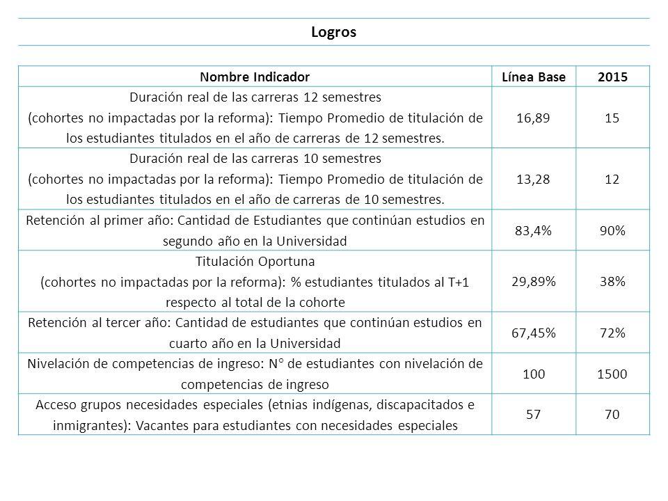 Logros Nombre IndicadorLínea Base2015 Duración real de las carreras 12 semestres (cohortes no impactadas por la reforma): Tiempo Promedio de titulació