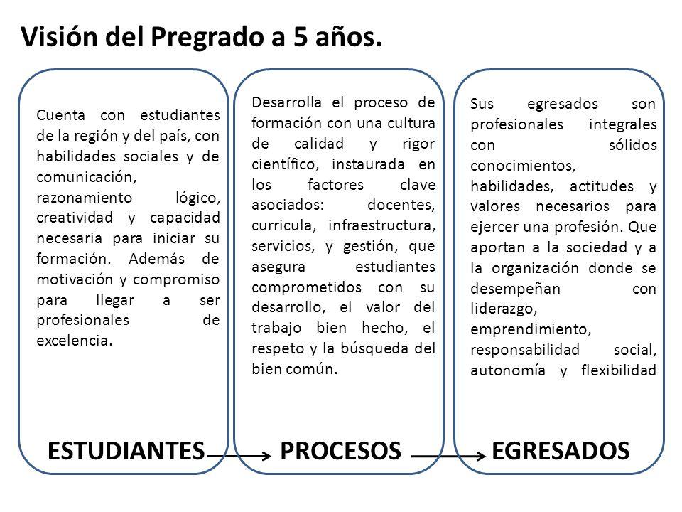 Hitos 1.Adecuación Reglamentos de Admisión (2013) 2.Espacio Virtual de acercamiento a la UdeC (2014) 3.Programa Propedéutico (Piloto 2013) 4.Creación del observatorio del desarrollo profesional (2013) 5.Plataforma operativa de vinculación (2014) 6.Modelo de gestión de prácticas profesionales (2014)
