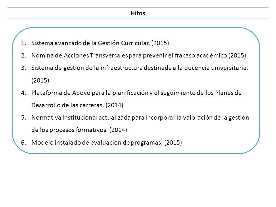 Hitos 1.Sistema avanzado de la Gestión Curricular. (2015) 2.Nómina de Acciones Transversales para prevenir el fracaso académico (2015) 3.Sistema de ge