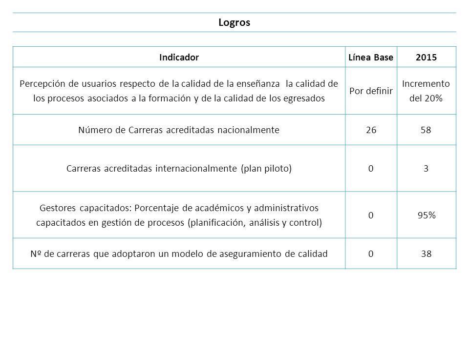 Logros IndicadorLínea Base2015 Percepción de usuarios respecto de la calidad de la enseñanza la calidad de los procesos asociados a la formación y de
