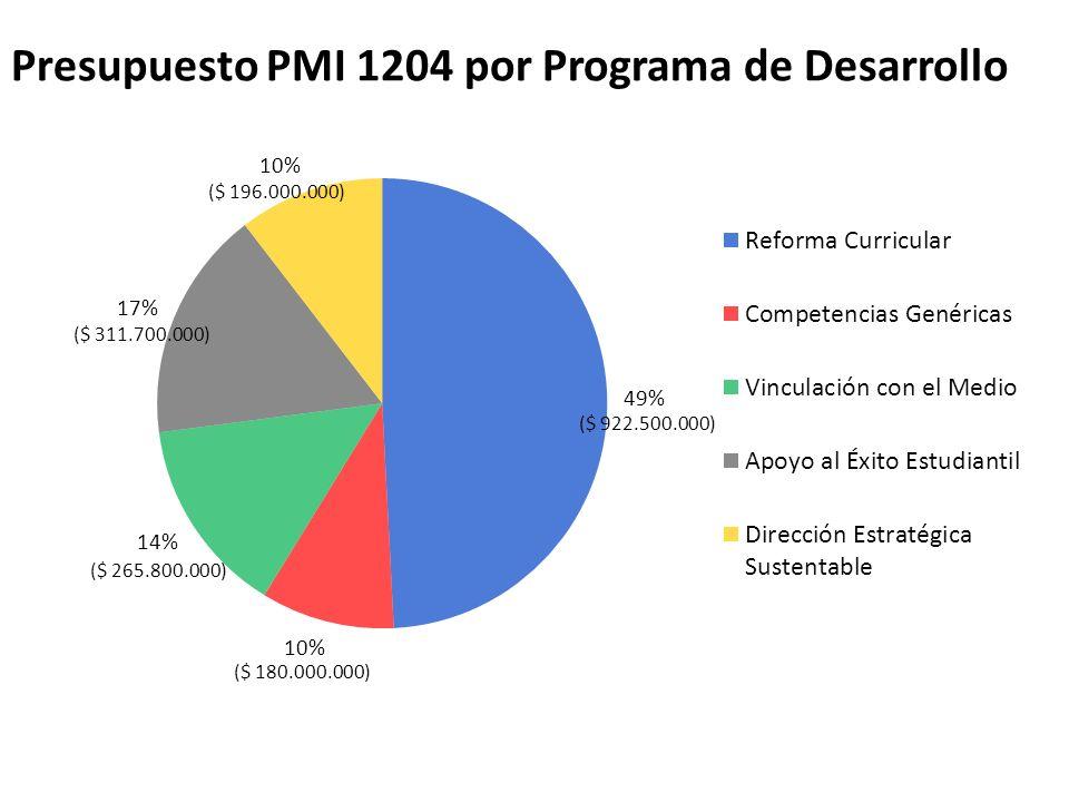 Presupuesto PMI 1204 por Programa de Desarrollo