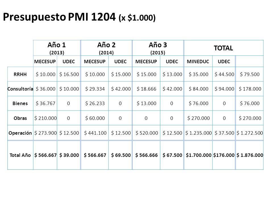 Presupuesto PMI 1204 (x $1.000) Año 1 (2013) Año 2 (2014) Año 3 (2015) TOTAL MECESUPUDECMECESUPUDECMECESUPUDECMINEDUCUDEC RRHH $ 10.000 $ 16.500 $ 10.