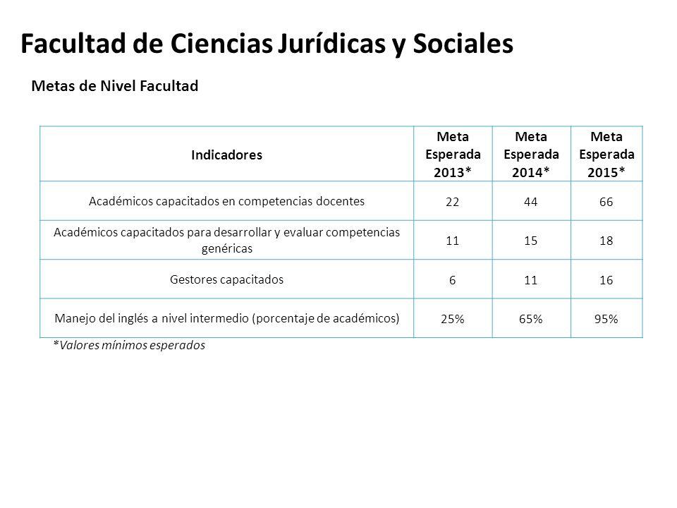 Facultad de Ciencias Jurídicas y Sociales Indicadores Meta Esperada 2013* Meta Esperada 2014* Meta Esperada 2015* Académicos capacitados en competenci