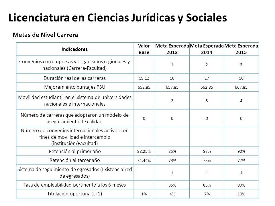 Licenciatura en Ciencias Jurídicas y Sociales Indicadores Valor Base Meta Esperada 2013 Meta Esperada 2014 Meta Esperada 2015 Convenios con empresas y