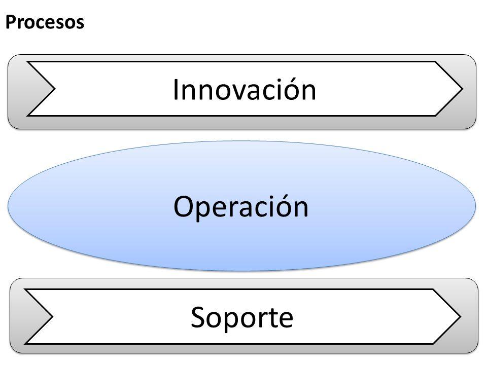 Operación Innovación Soporte Procesos