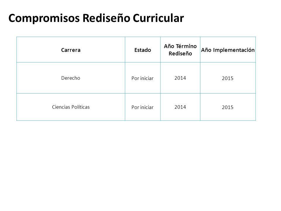 CarreraEstado Año Término Rediseño Año Implementación DerechoPor iniciar20142015 Ciencias PolíticasPor iniciar20142015 Compromisos Rediseño Curricular