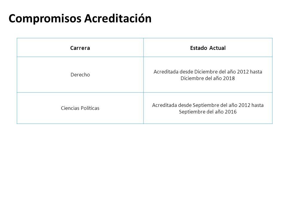 Compromisos Acreditación CarreraEstado Actual Derecho Acreditada desde Diciembre del año 2012 hasta Diciembre del año 2018 Ciencias Políticas Acredita
