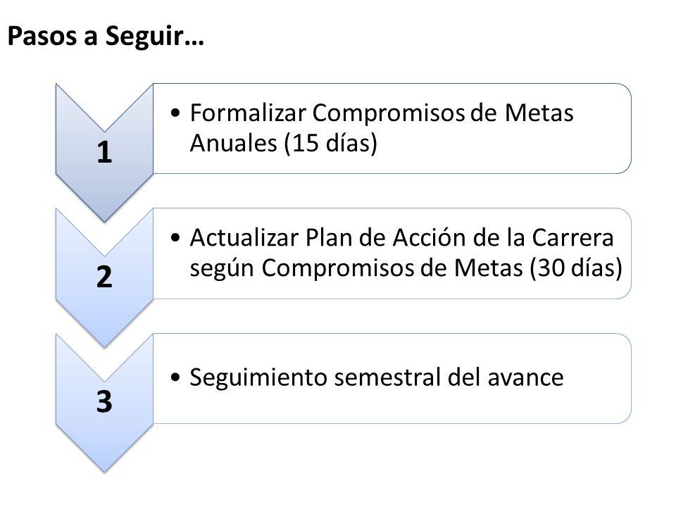 Pasos a Seguir… 1 Formalizar Compromisos de Metas Anuales (15 días) 2 Actualizar Plan de Acción de la Carrera según Compromisos de Metas (30 días) 3 S