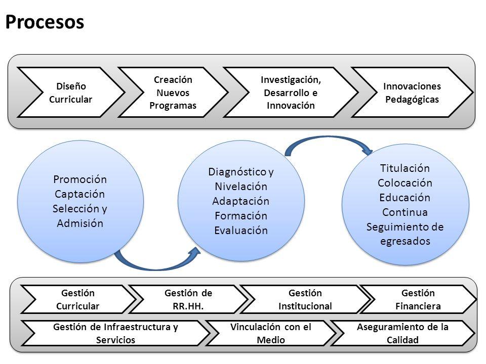 Promoción Captación Selección y Admisión Promoción Captación Selección y Admisión Diagnóstico y Nivelación Adaptación Formación Evaluación Diagnóstico