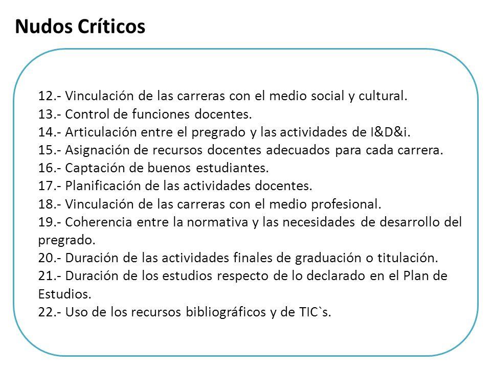 12.- Vinculación de las carreras con el medio social y cultural. 13.- Control de funciones docentes. 14.- Articulación entre el pregrado y las activid