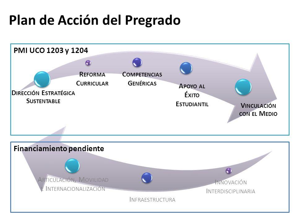 Convenios de Desempeño PMI UCO 1204: Armonización Curricular en la Universidad de Concepción: Gestión Efectiva del Modelo Educativo Institucional.