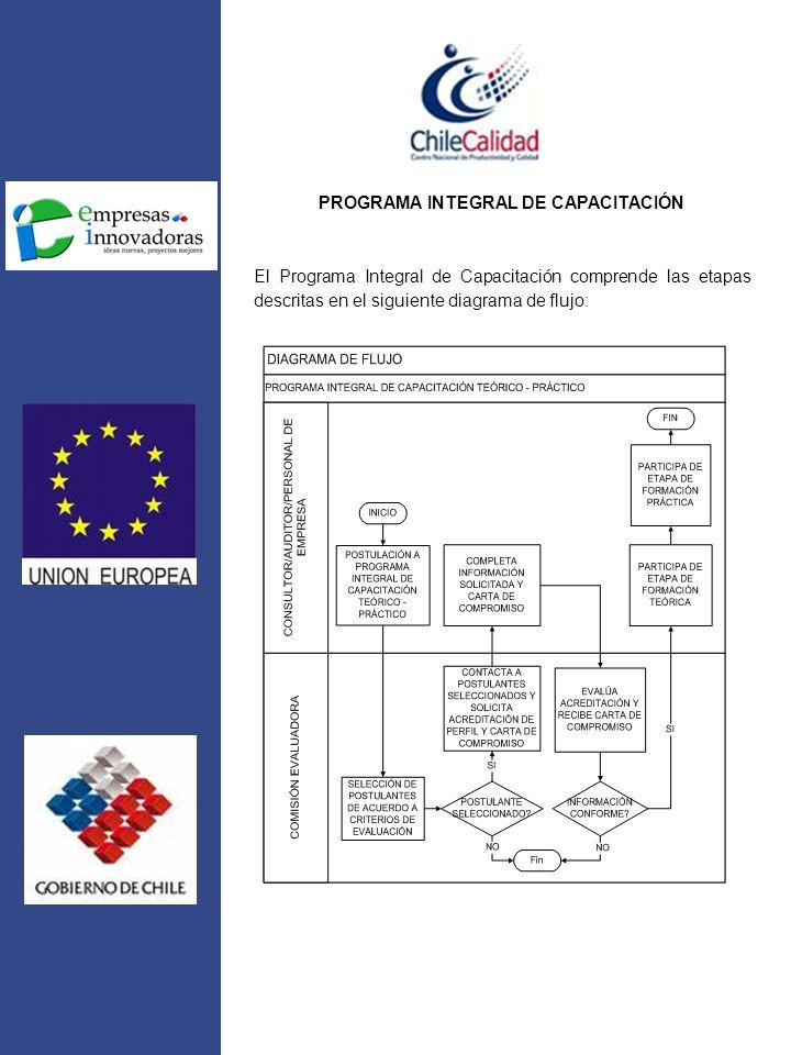PROGRAMA INTEGRAL DE CAPACITACIÓN El Programa Integral de Capacitación comprende las etapas descritas en el siguiente diagrama de flujo: