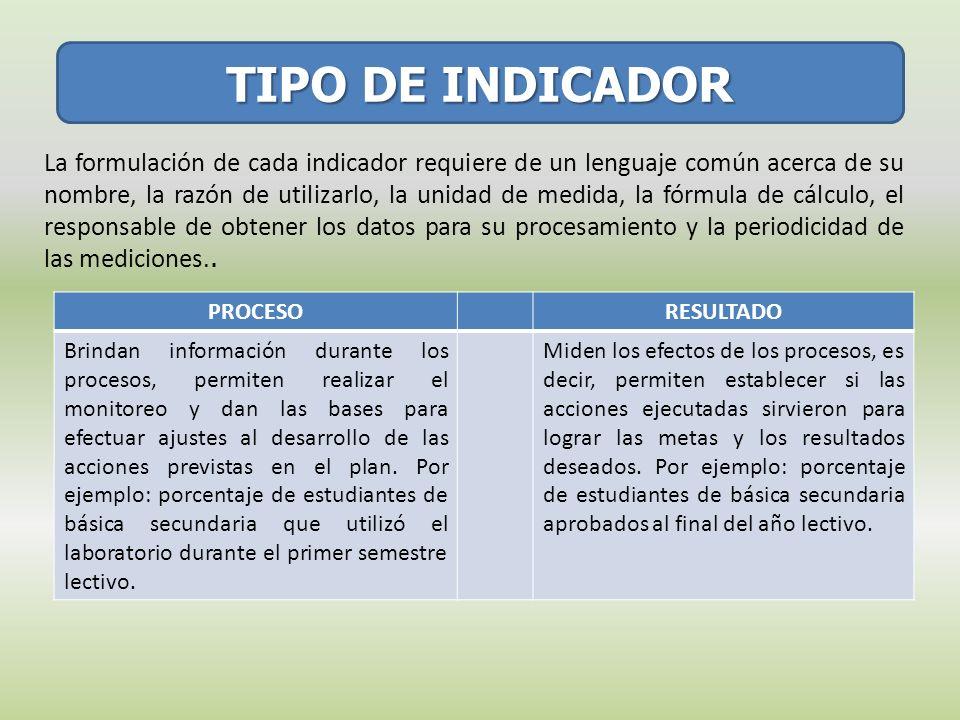 TIPO DE INDICADOR La formulación de cada indicador requiere de un lenguaje común acerca de su nombre, la razón de utilizarlo, la unidad de medida, la