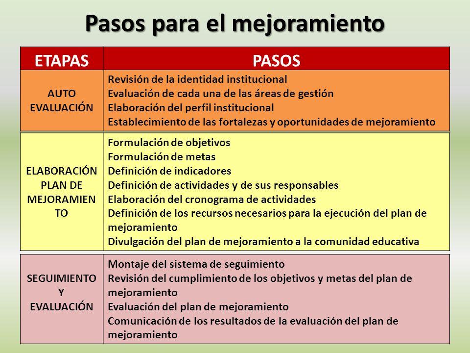 Pasos para el mejoramiento ETAPASPASOS AUTO EVALUACIÓN Revisión de la identidad institucional Evaluación de cada una de las áreas de gestión Elaboraci