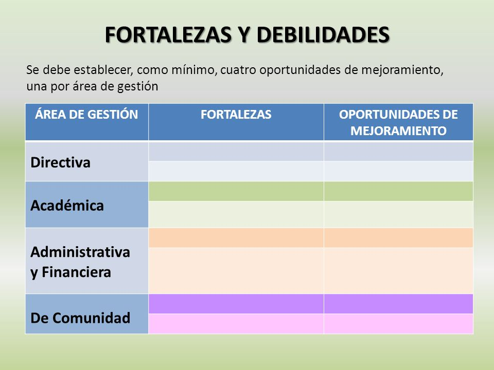 FORTALEZAS Y DEBILIDADES ÁREA DE GESTIÓNFORTALEZASOPORTUNIDADES DE MEJORAMIENTO Directiva Académica Administrativa y Financiera De Comunidad Se debe e