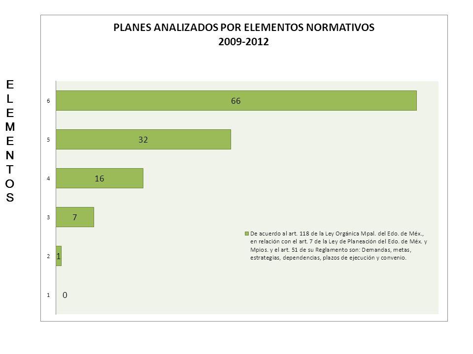 ELEMENTOSELEMENTOS PLANES REVISADOS POR ELEMENTOS NORMATIVOS 2009-2012