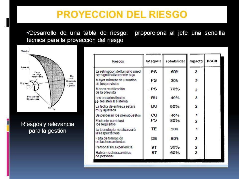 PROYECCION DEL RIESGO Desarrollo de una tabla de riesgo: proporciona al jefe una sencilla técnica para la proyección del riesgo Riesgos y relevancia para la gestión