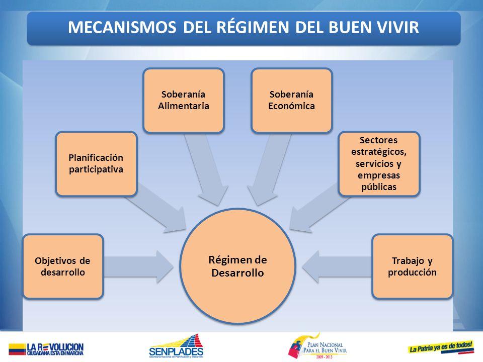 Régimen de Desarrollo Objetivos de desarrollo Planificación participativa Soberanía Alimentaria Soberanía Económica Sectores estratégicos, servicios y