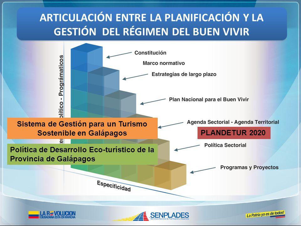 Sistema de Gestión para un Turismo Sostenible en Galápagos Política de Desarrollo Eco-turístico de la Provincia de Galápagos ARTICULACIÓN ENTRE LA PLA