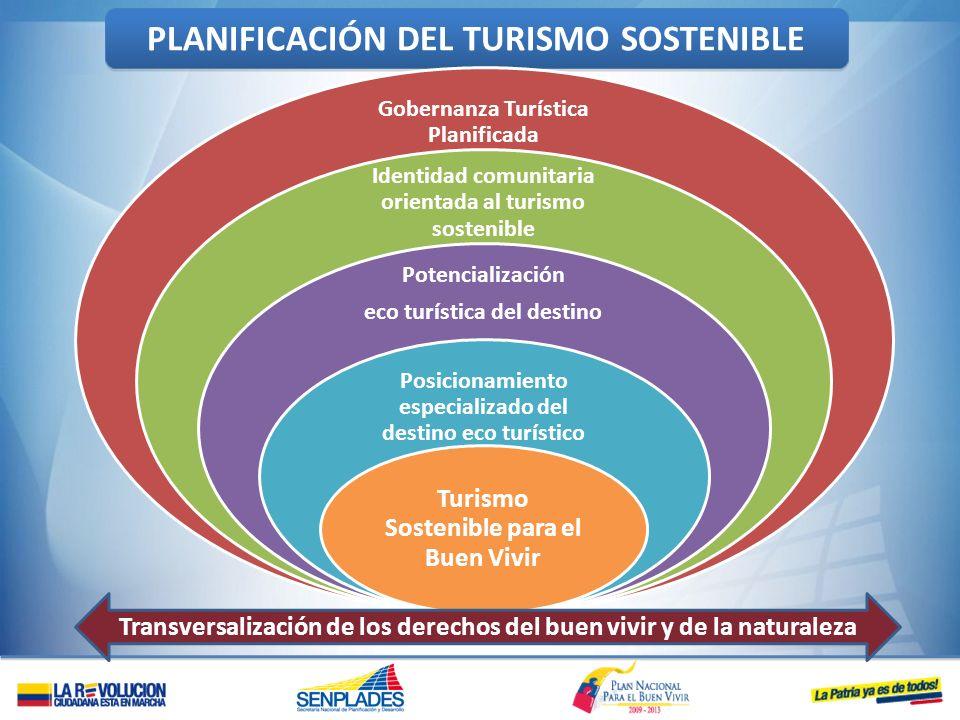 PLANIFICACIÓN DEL TURISMO SOSTENIBLE Gobernanza Turística Planificada Identidad comunitaria orientada al turismo sostenible Potencialización eco turís