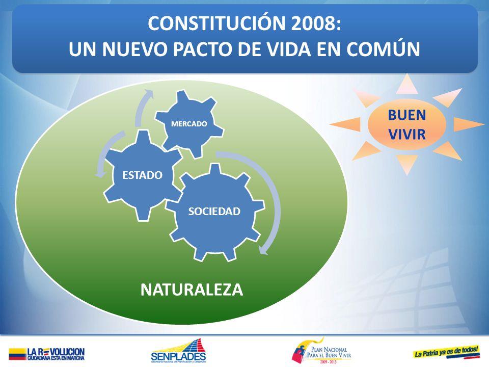 NATURALEZA CONSTITUCIÓN 2008: UN NUEVO PACTO DE VIDA EN COMÚN CONSTITUCIÓN 2008: UN NUEVO PACTO DE VIDA EN COMÚN BUEN VIVIR SOCIEDAD ESTADO MERCADO
