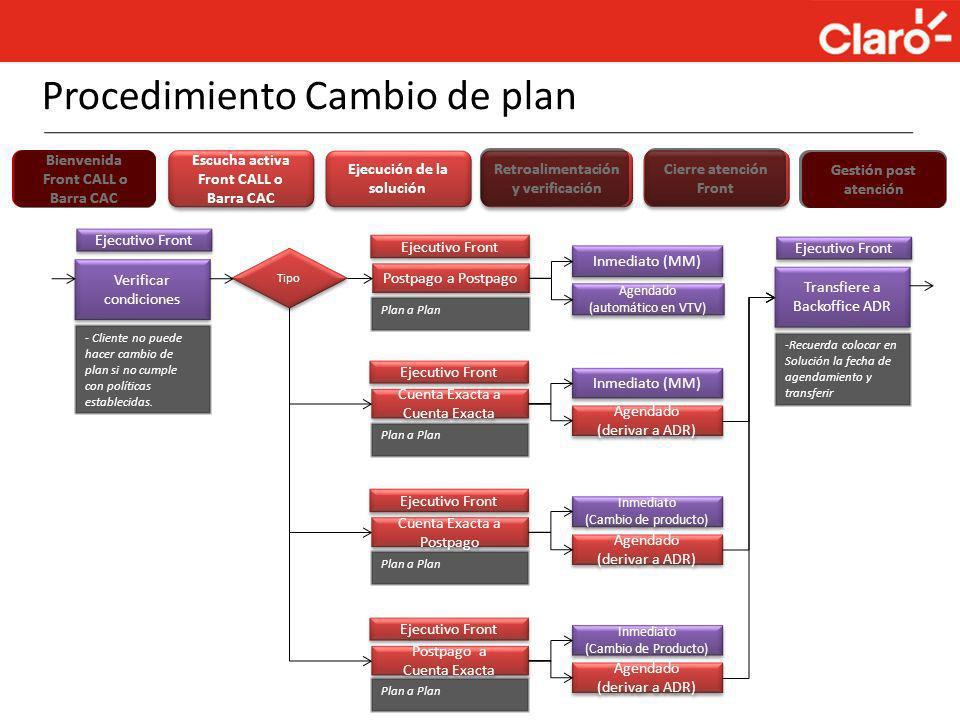 Verificar condiciones Verificar condiciones - Cliente no puede hacer cambio de plan si no cumple con políticas establecidas. Ejecutivo Front Postpago