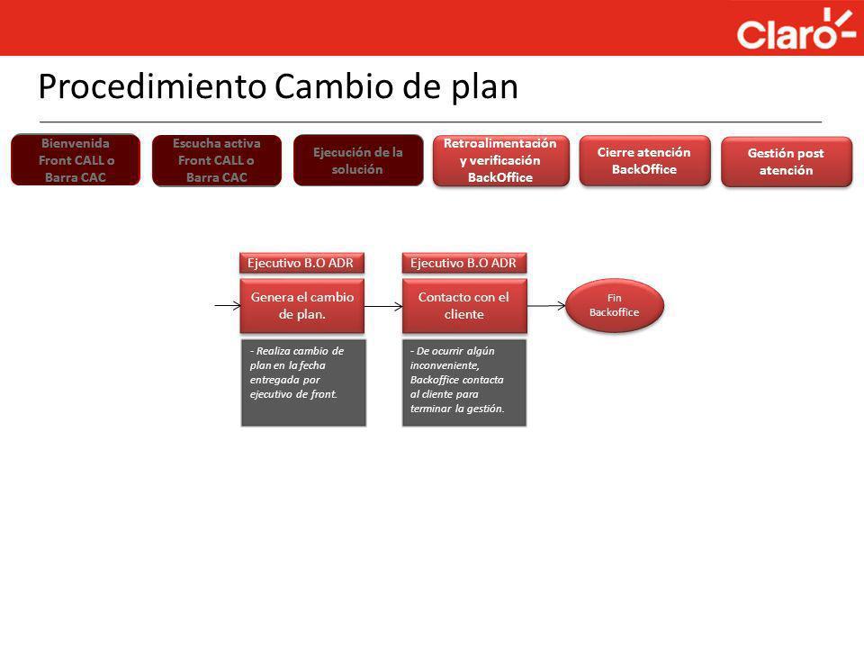 Bienvenida Front CALL o Barra CAC Escucha activa Front CALL o Barra CAC Ejecución de la solución Retroalimentación y verificación BackOffice Retroalim