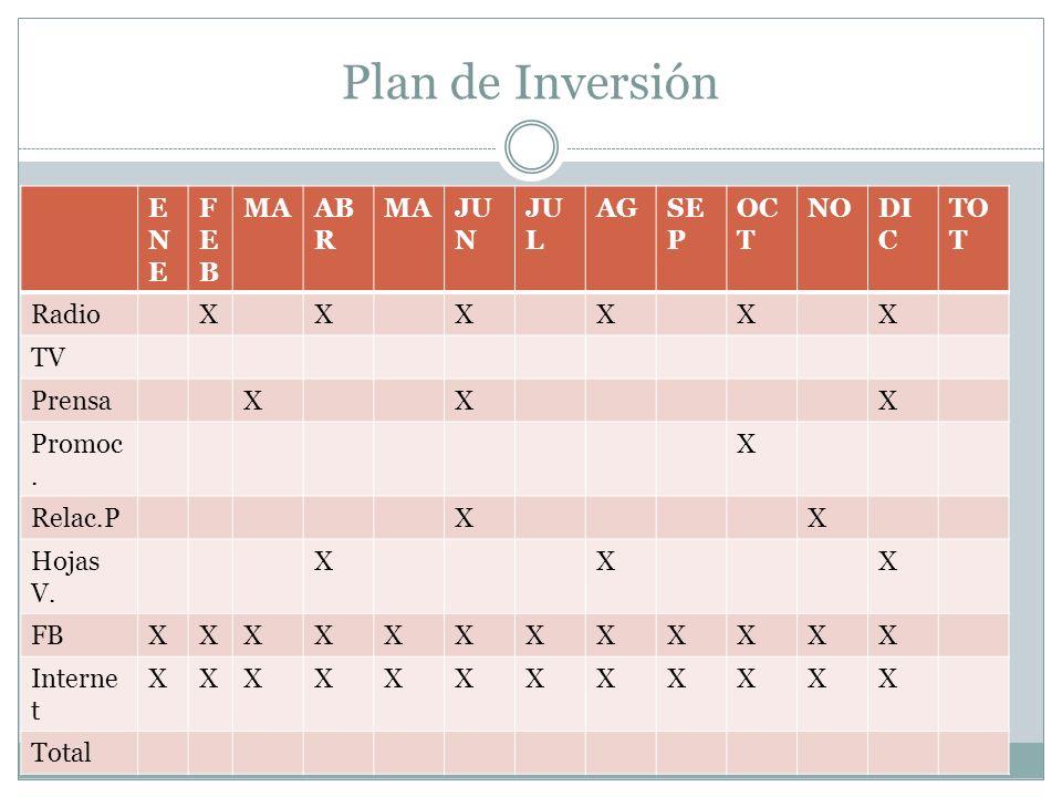 Plan de Inversión ENEENE FEBFEB MAAB R MAJU N JU L AGSE P OC T NODI C TO T RadioXXXXXX TV PrensaXXX Promoc.