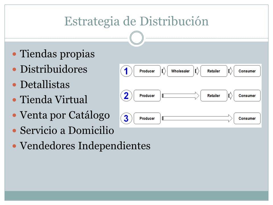 Estrategia de Distribución Tiendas propias Distribuidores Detallistas Tienda Virtual Venta por Catálogo Servicio a Domicilio Vendedores Independientes