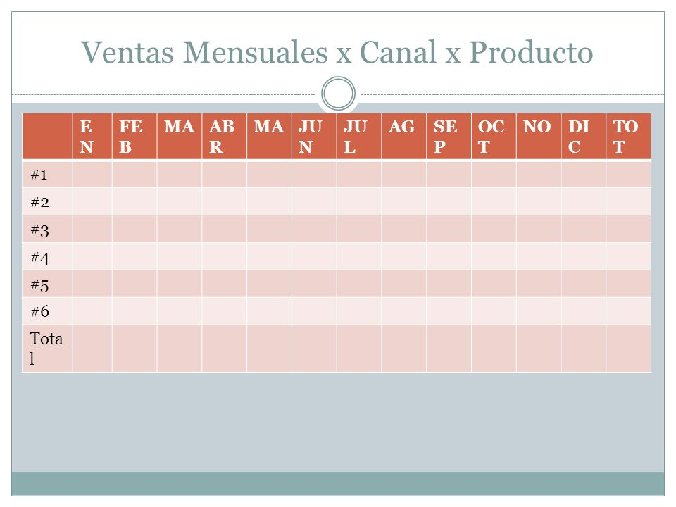 Ventas Mensuales x Canal x Producto ENEN FE B MAAB R MAJU N JU L AGSE P OC T NODI C TO T #1 #2 #3 #4 #5 #6 Tota l