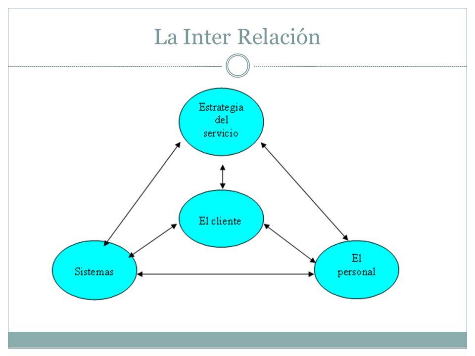 La Inter Relación