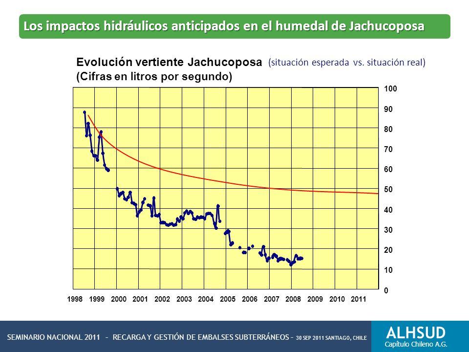 SEMINARIO NACIONAL 2011 – RECARGA Y GESTIÓN DE EMBALSES SUBTERRÁNEOS – 30 SEP 2011 SANTIAGO, CHILE ALHSUD Capítulo Chileno A.G. (situación esperada vs