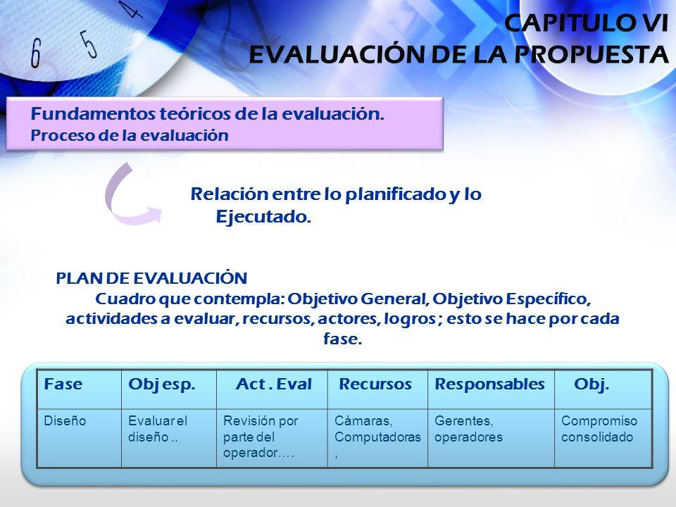 Relación entre lo planificado y lo Ejecutado. Fundamentos teóricos de la evaluación. Proceso de la evaluación PLAN DE EVALUACIÓN Cuadro que contempla: