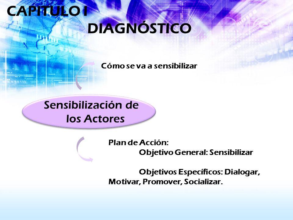 Sensibilización de los Actores Cómo se va a sensibilizar Plan de Acción: Objetivo General: Sensibilizar Objetivos Específicos: Dialogar, Motivar, Prom