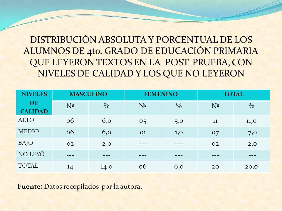 DISTRIBUCIÓN ABSOLUTA Y PORCENTUAL DE LOS ALUMNOS DE 4to. GRADO DE EDUCACIÓN PRIMARIA QUE LEYERON TEXTOS EN LA POST-PRUEBA, CON NIVELES DE CALIDAD Y L
